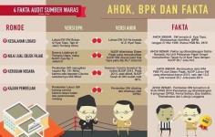 Infografis ini dibuat berdasarkan investigasi yang dilakukan oleh Tempo. Beredar di MedSos 4 Fakta Audit Sumber Waras yang berisi perbandingan antara temuan BPK, Versi Ahok dan Fakta lapangan.
